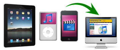 How To Copy Music Off Your iPod and Back into iTunes