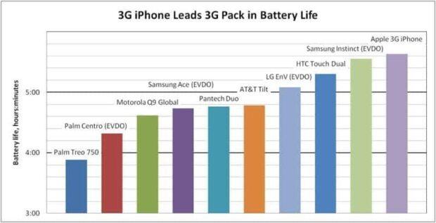 3G Phones - Battery Life Chart