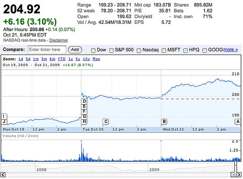 Apple Stock Hits New Highs (2009) 1