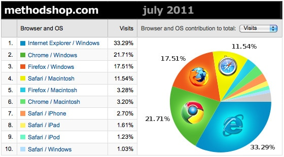 Browser Use By Methodshop.com Readers