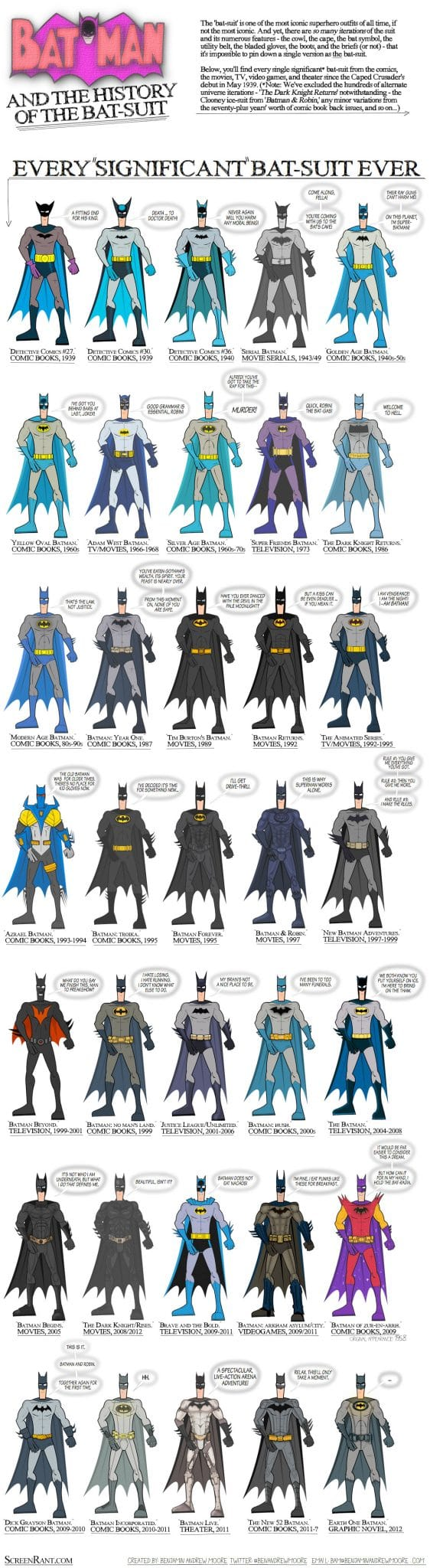 batman batsuit infographic