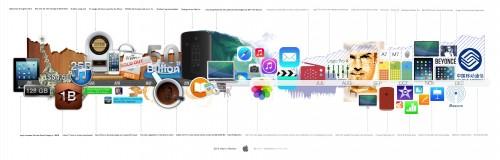 Apple 2013 Infographic