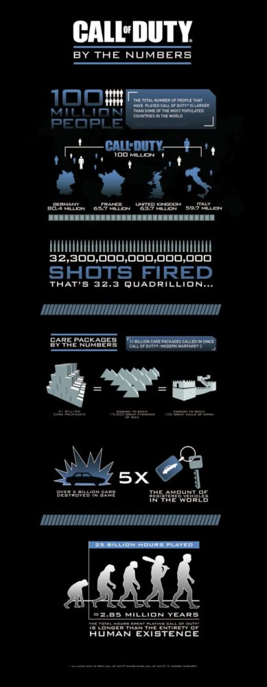 Call_Of_Duty_Franchise_Infographic