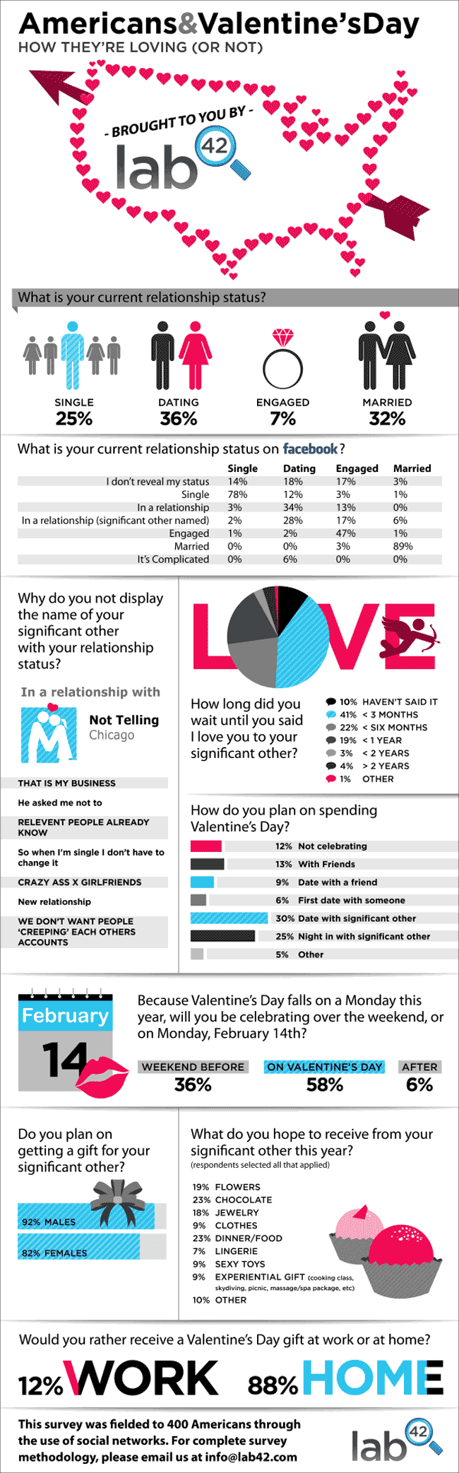 Infographic On How Social Media Users In America Celebrate Valentine'S Day