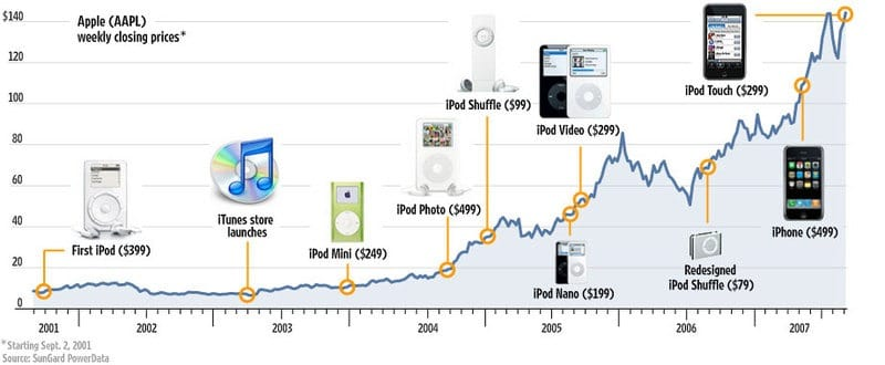 How The iPod Impacts Apple Stock Price
