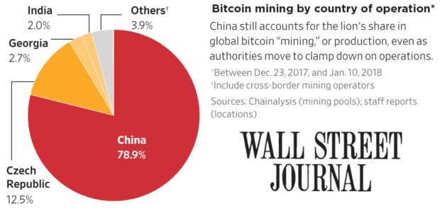 Bitcoin Mining By Country & China
