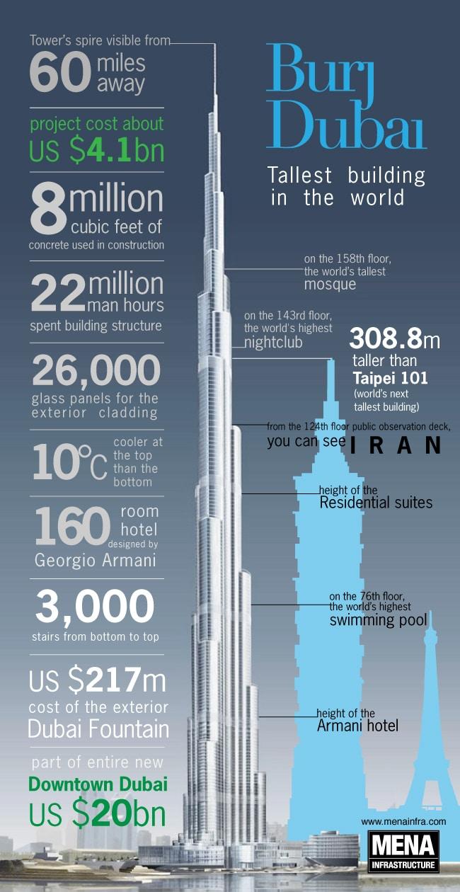 Burj Dubai Infographic