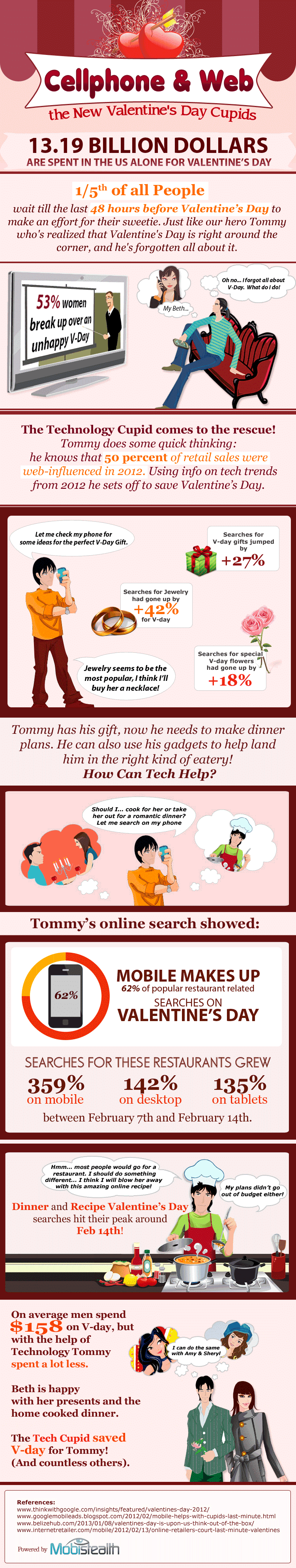 How Americans Use Technology to Plan Valentine's Day