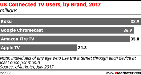 eMarketer estimates that 38.9 million Americans will use a Roku device at least once a month, up 19.3% vs. 2016. As a result, the device will capture 23.1% of all connected TV users.