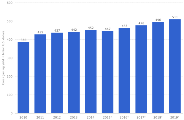 Global gambling market gross gaming yield (GGY) from 2010 to 2019 (in billion U.S. dollars)