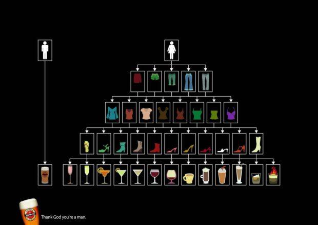 Goldstar Beer: Flow Chart