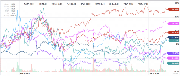 Internet Ipo: Winners &Amp; Losers