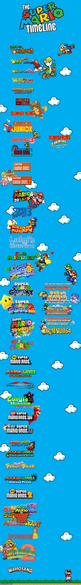 Video: The Entire Nintendo Mario Series In Chronological Order
