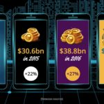 The Growth of Mobile Gaming