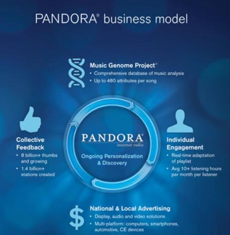 pandora-model
