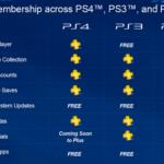 PlayStation Plus Fees