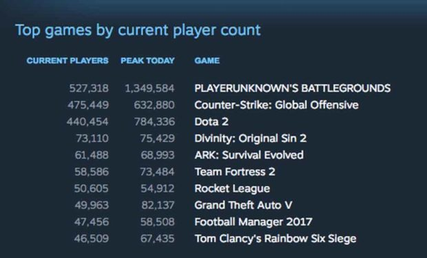 Playerunknown'S Battlegrounds Sets Record For Most Concurrent Players On Steam