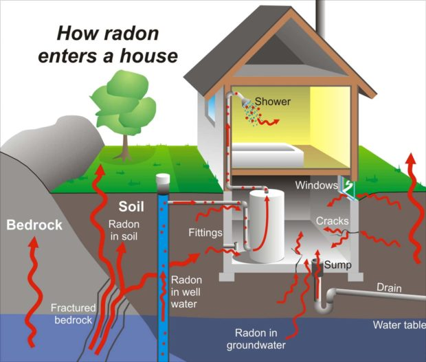 How Radon Enters Your Home - Radon Gas Removal &Amp; Radon Mitigation
