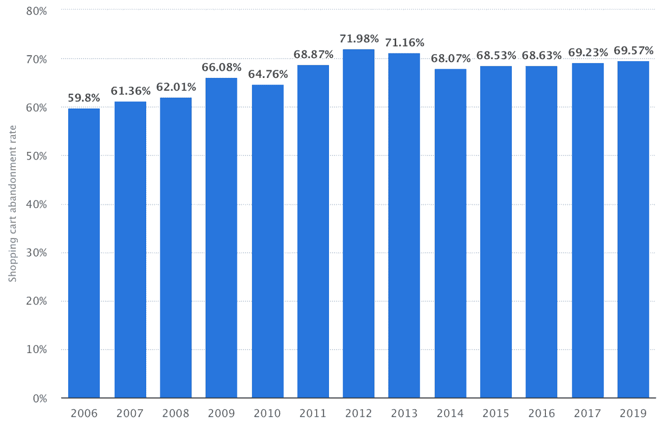 Online shopping cart abandonment rate worldwide from 2006 to 2019