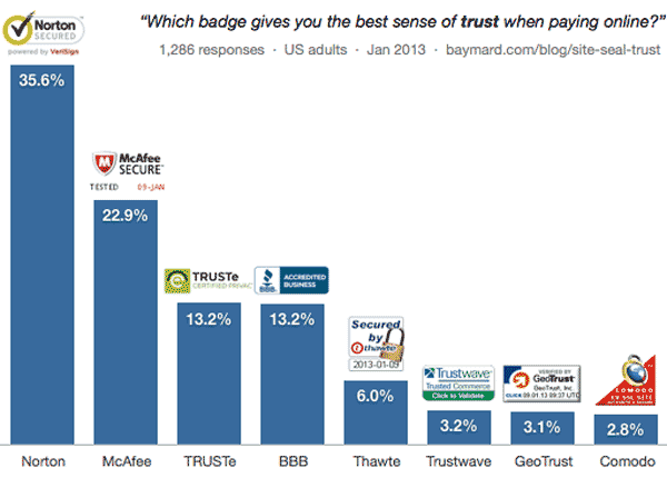 Which Site Seal do People Trust the Most?