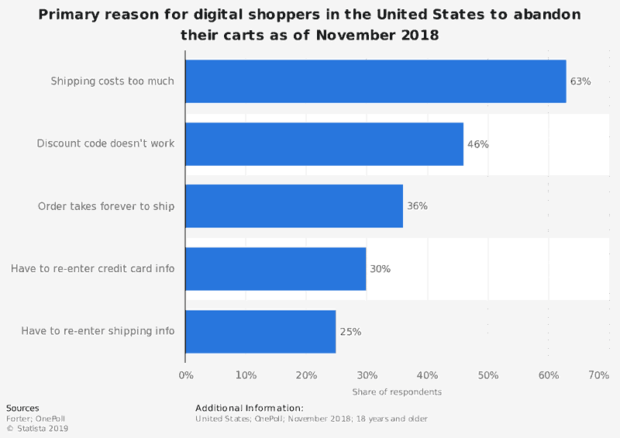 https://www.statista.com/statistics/379508/primary-reason-for-digital-shoppers-to-abandon-carts/