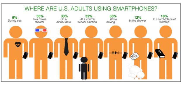 Shocking Smartphone Statistics - Smartphone Use During Sex