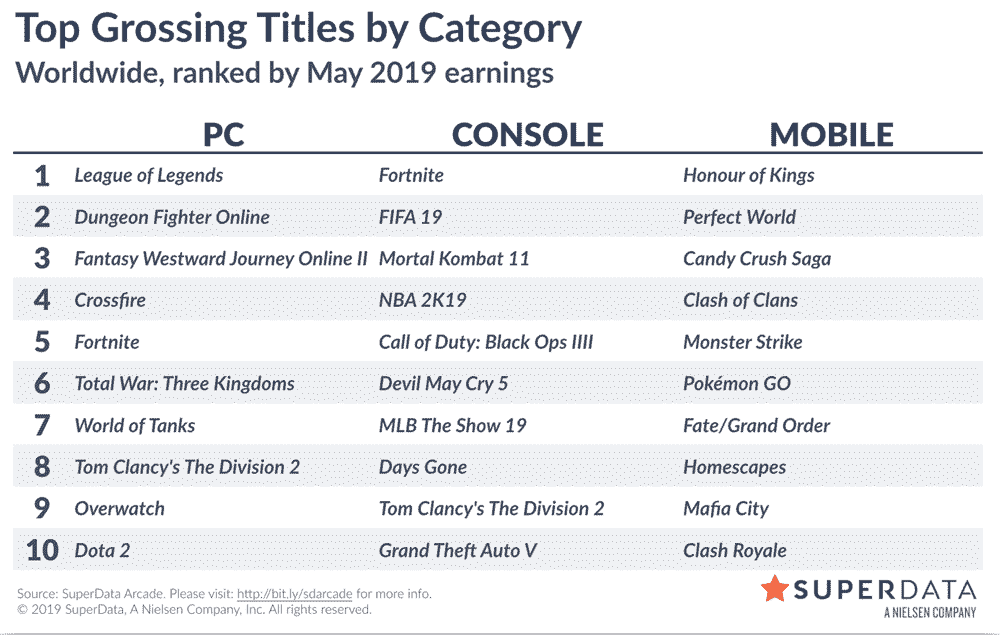 SuperData Worldwide digital games market: May 2019