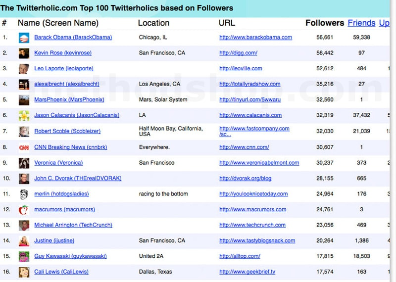 Top Twitter Accounts Sept 2008