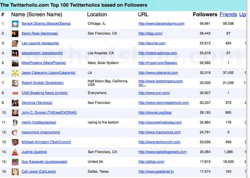 Top Twitter Accounts Sept 2008