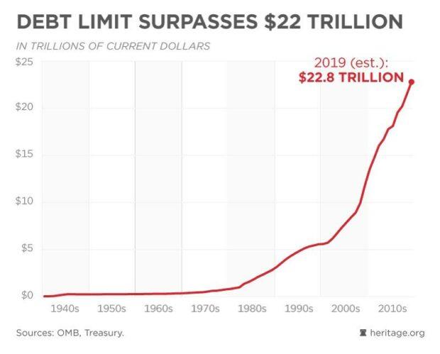 US Debt (2019)