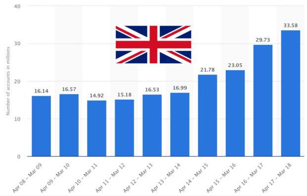 Growth Of United Kingdom Gambling Accounts 2008-2018