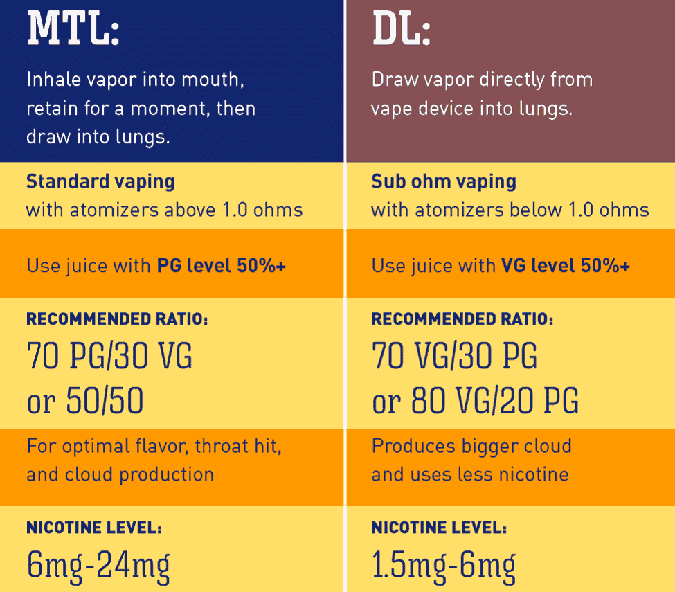 Vaping Ohms & Ratios