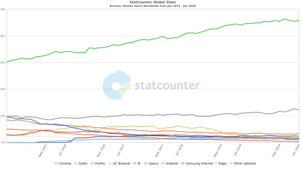 Web Browser Popularity 2015-2020