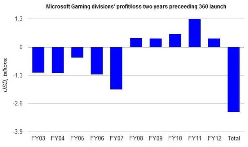 Xbox Loses