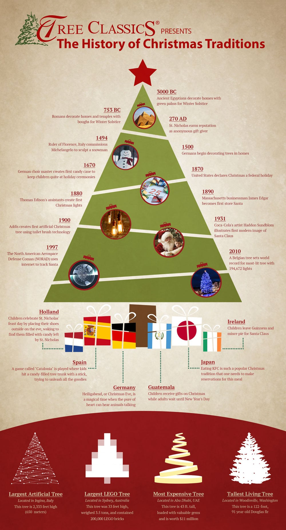 The History of Christmas Trees & Other Christmas Traditions