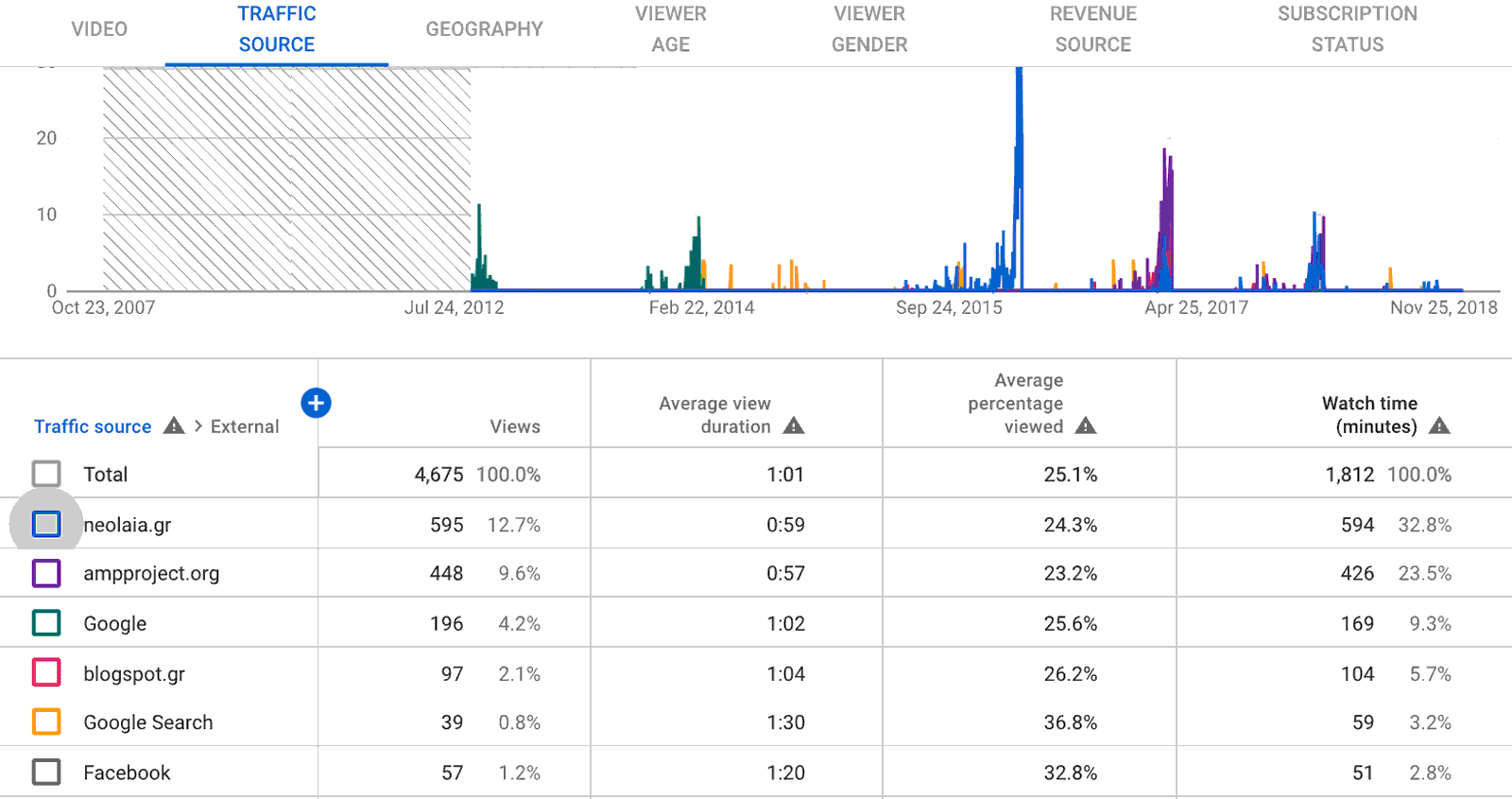 YouTube Analytics: Embedded Traffic Details
