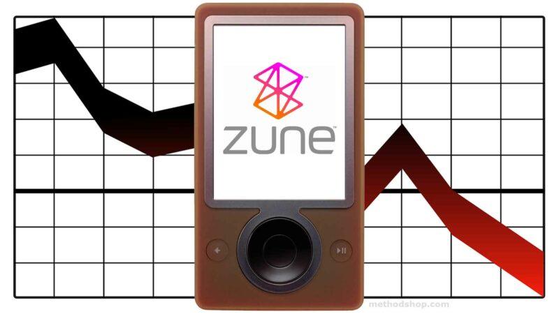 Zune Sales & Microsoft Stock Price